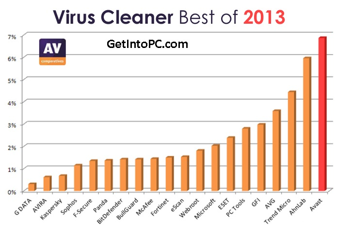 avast antivirus 2013 review features