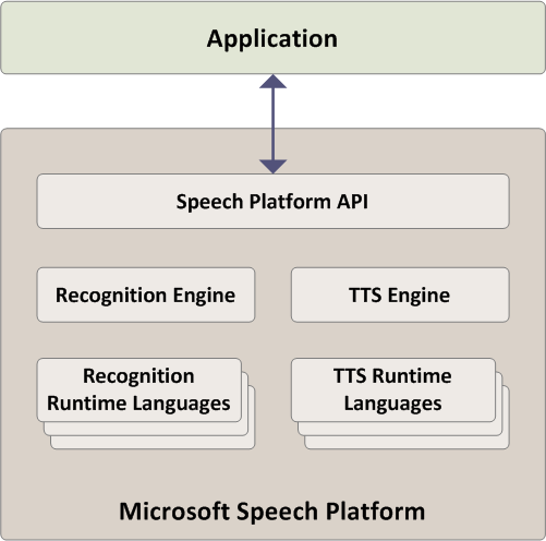 Free Download Speech SDK