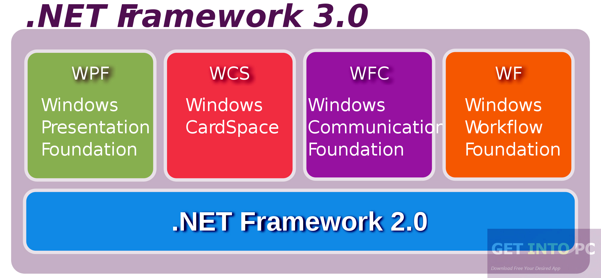 Microsoft .NET Framework 3 Latest Version Download