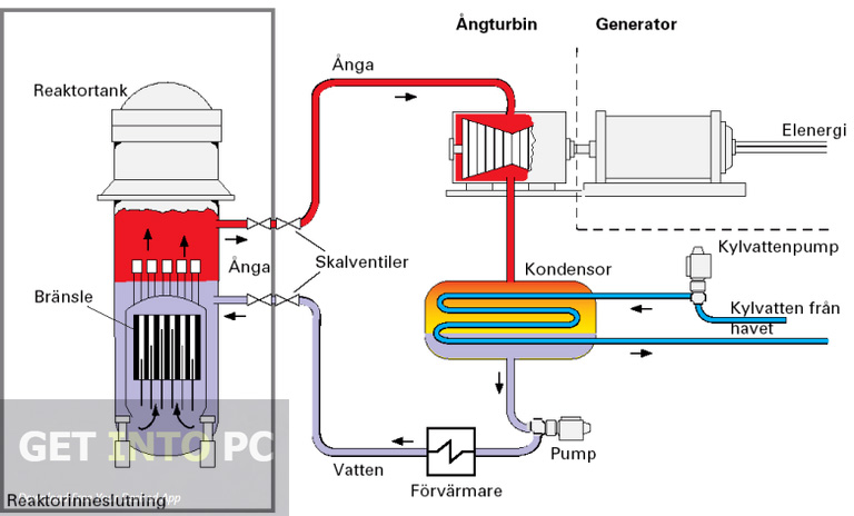 Boiling Water Reactor Nuclear Simulator Direct Link Download