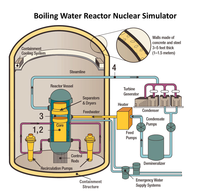 Boiling Water Reactor Nuclear Simulator Free Download