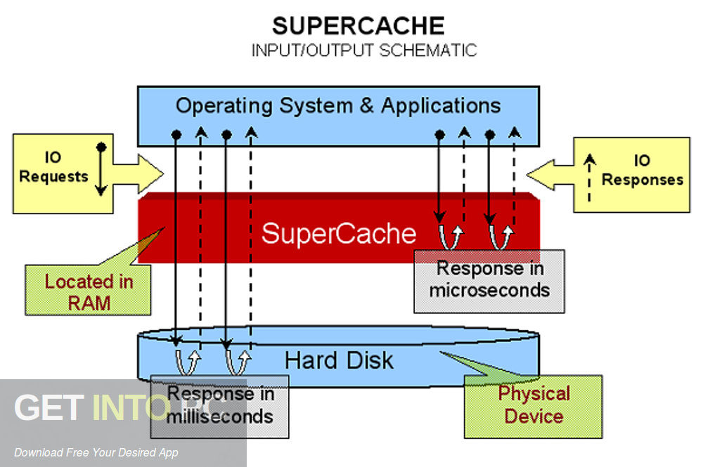 SuperSpeed SuperCache Latest Version Download-GetintoPC.com