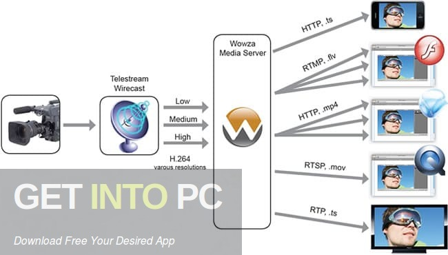 Wowza Media Server Offline Installer Download-GetintoPC.com