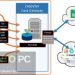 ZappySys ODBC & SSIS PowerPack Enterprise Free Download